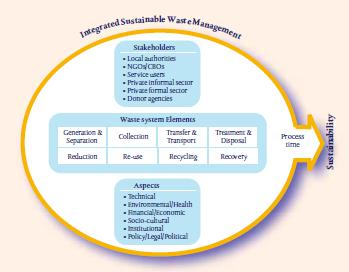 integrated sustainable waste management iswm wasteportal